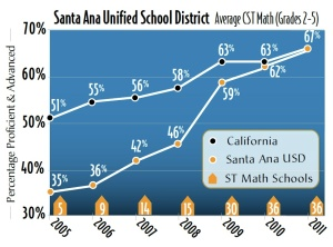 Santa Ana Unified Closing the Achivement Gap